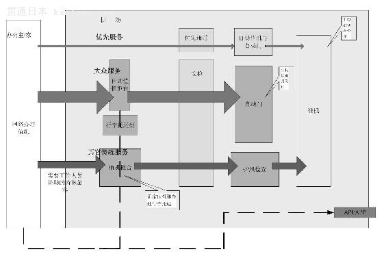 "620)this.style.width=620;"" border=0> 电子机场理念   为了配合电子机场项目的开展,2004年机场联合航空公司、以及地面运输公司开展了三个实验项目:   1、两手空空运营实验:从2004年3月至2005年3月为其一年的试验中:旅客在出发前将行李交给地面运输公司,在机场时两手空空办理手续,随后登机,直接在目的站提取行李,在此期间,一共有超过10000旅客参加了实验,并且对新的流程感到满意。在2005年财政年度中,机场将现在的两手空空旅行流程和旅行团的流程匹配起来,目"