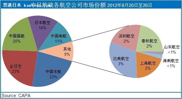 图4:中日航线各航空公司市场份额 2012年8月20日至26日   亚航日本或将开辟新的中国城市航线   亚航集团越来越注重加强协同作用以及增长规模。这突出了营销优势,因为当地市场已经熟悉了亚航品牌,并且在现有的目的地增加一个额外航班比新开一个站点更能够增值。这一措施可能是旗下公司亚航X在2013年和2014年业绩增长的关键策略。   但亚航日本在中期更有可能会开辟新的中国城市,而不是集团现有的航点。这主要是由亚航空中客车A320系列飞机执飞的航班目的地所决定的,这些航班是从其曼谷和吉隆坡基地出发的。