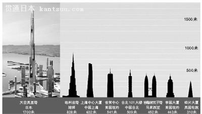 日本要造世界第一高楼