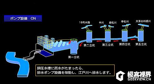 排水系统是隧道通过五个竖井,连通地面的河流,河沟,作为分洪入口.
