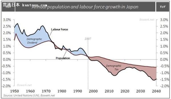 中国人口增长率变化图_日本历年人口增长率