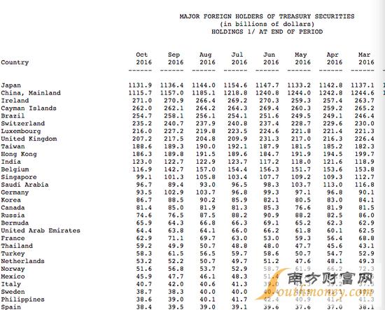 美国财政部的报告(tic)显示,中国10月所持美国国债规模下降413亿美元