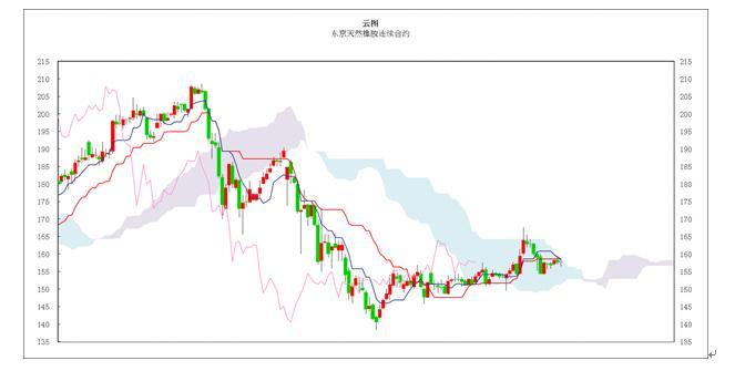 日本商品市场日评:东京黄金价格继续走强 橡胶市场窄幅振荡