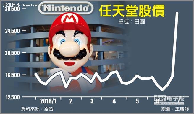 任天堂市值 跻身日本20大
